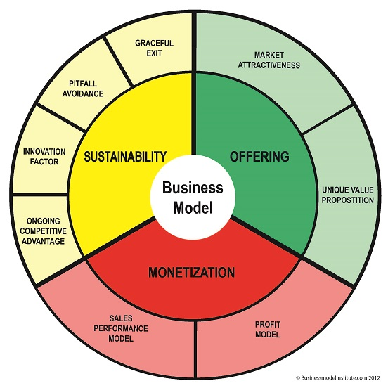 Business-Model-Wheel-Small