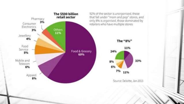 emerging-retail