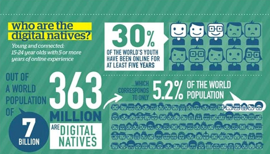 MANAGEMENT AND THE DIGITAL NATIVE