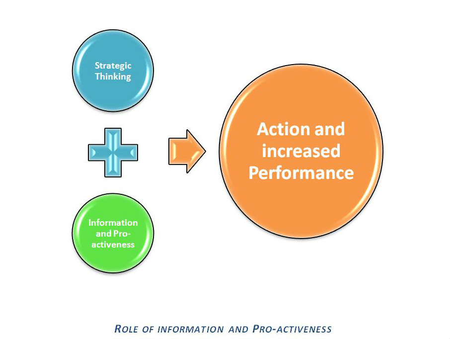 ROLE OF INFORMATION AND PRO-ACTIVENESS